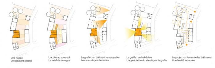 Réhabilitation d'un friche industrielle à Saint Venant (Lille) : SCHEMA